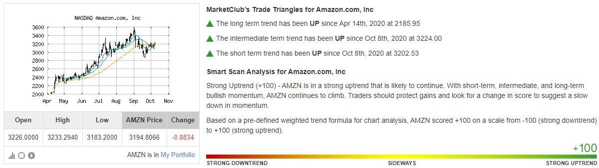 Chart Analysis Score Amazon.com, Inc (AMZN)