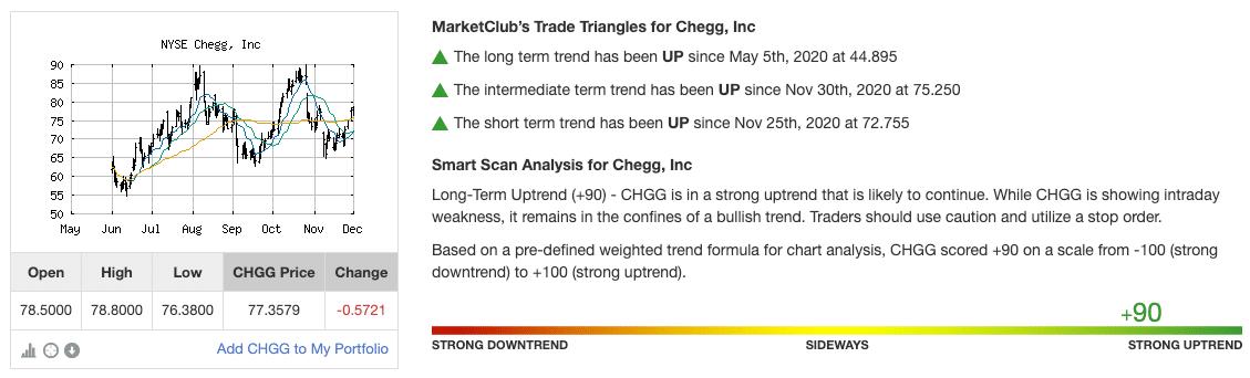 Chart Analysis Score for CHGG