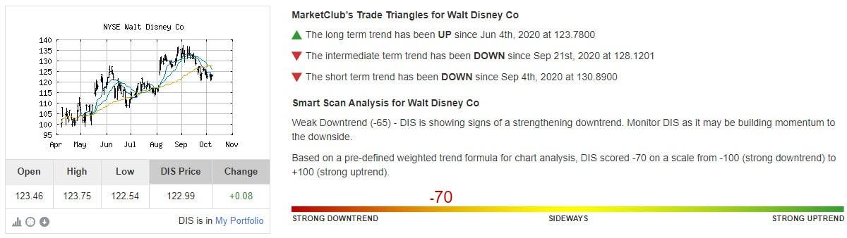 Chart Analysis Score Walt Disney Co (DIS)