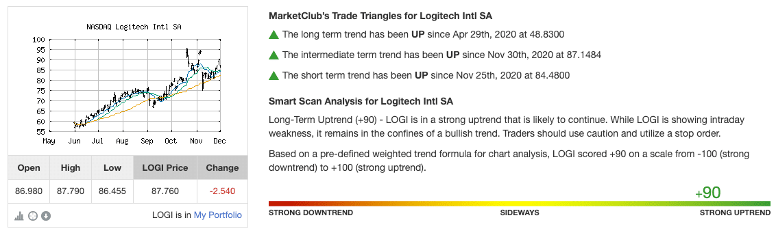 Chart Analysis Score for LOGI