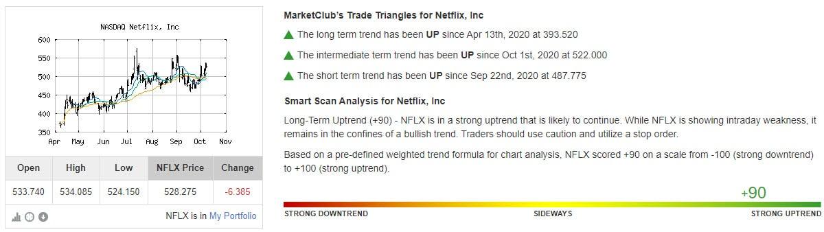 Chart Analysis Score Netflix, Inc (NFLX)