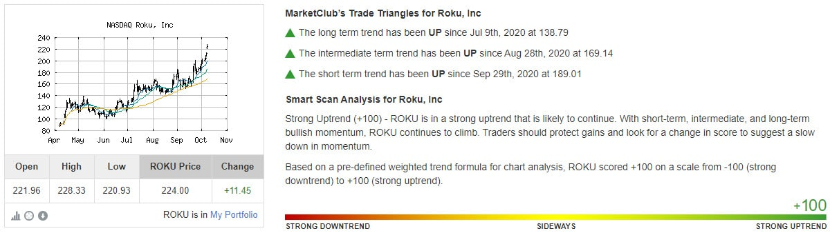 Chart Analysis Score Roku, Inc (ROKU)