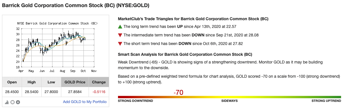 Chart Analysis Score for Barrick Gold Corporation (GOLD)