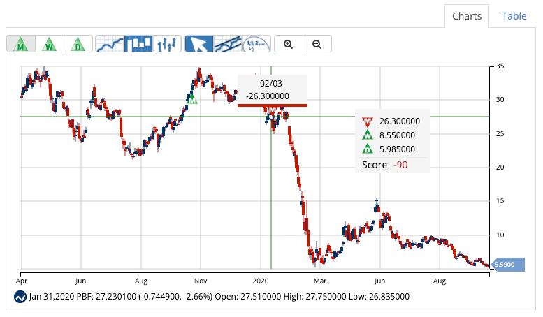 Chart Analysis for PBF Energy, Inc. (PBF)