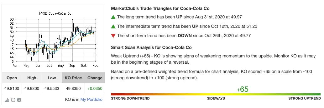Technical Analysis Score for NYSE_KO