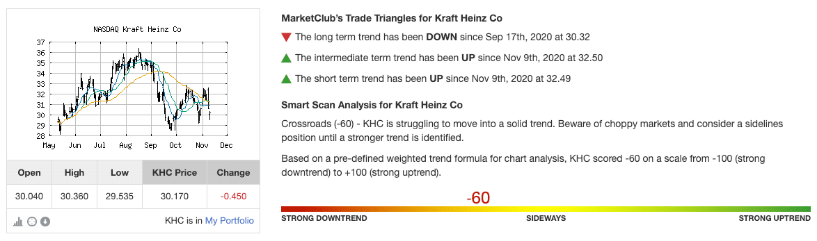 Technical Analysis for KHC