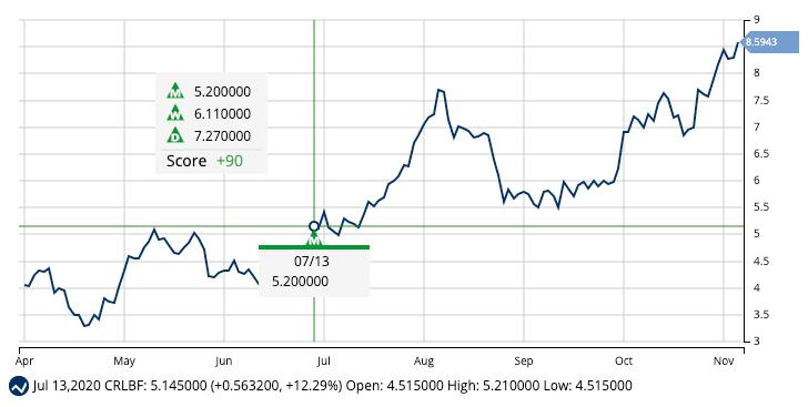 Chart of Cresco Labs, Inc. (CRLBF)