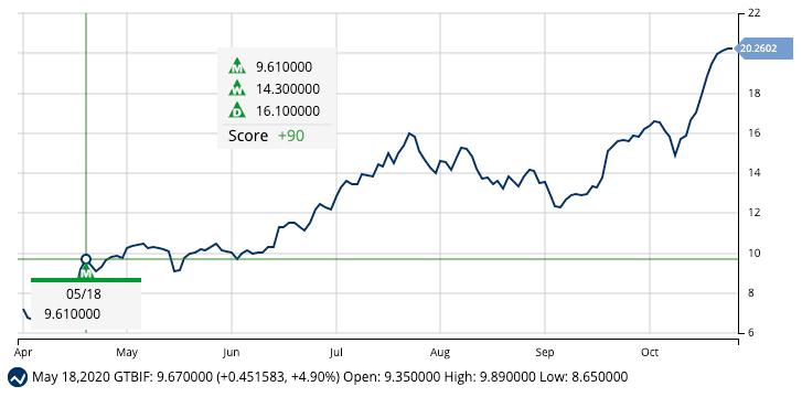 Chart of Green Thumb Industries (GTBIF)