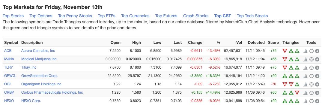 List of Strongest Trending Cannabis Stocks