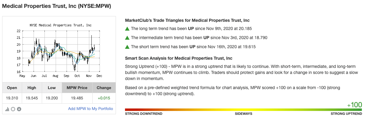 Chart Analysis Score for Medical Properties Trust (MPW)
