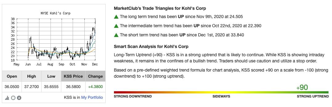 Chart Analysis Score for KSS