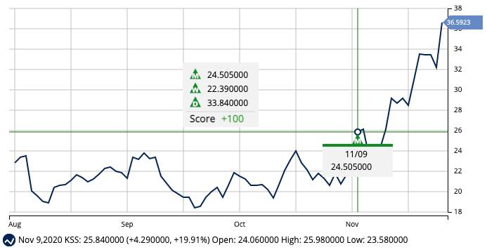 Long-Term Chart for KSS