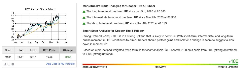 Chart Analysis Score for CTB
