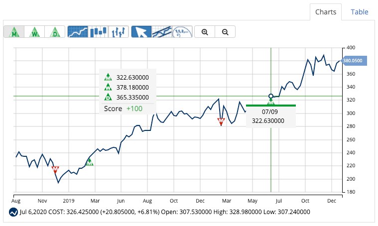 Entry Signal for Costco Wholesale Corp (COST)