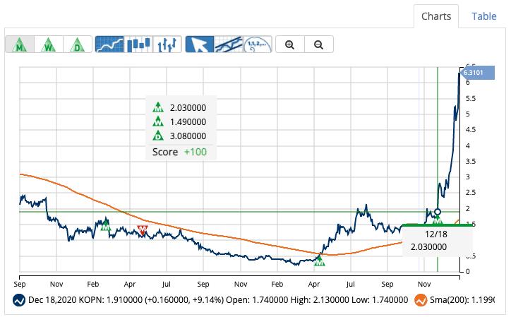 Chart of Kopin Corporation (KPON)