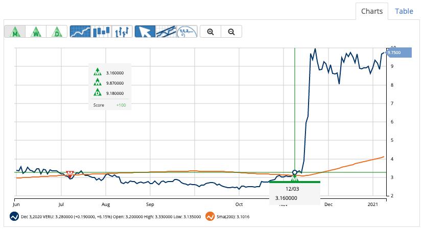 Chart of Veru, Inc. (VERU)