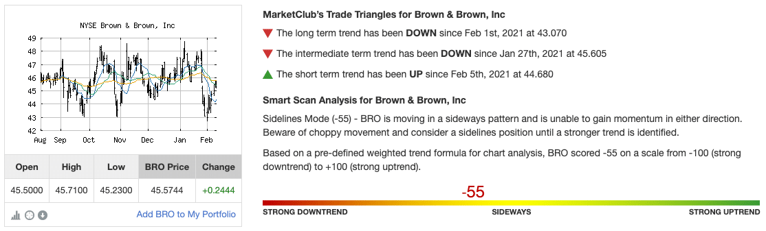 Chart Analysis for Brown and Brown Inc (BRO)