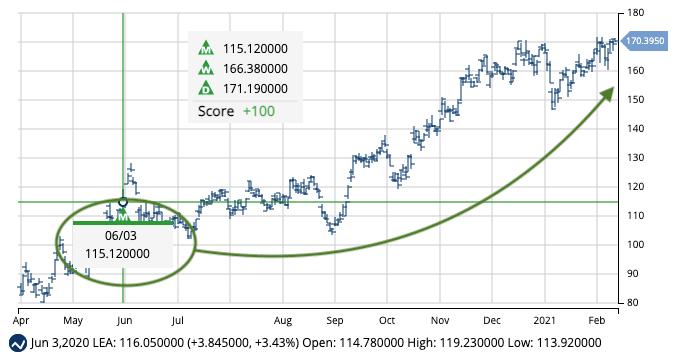 LEA Long-Term Signal