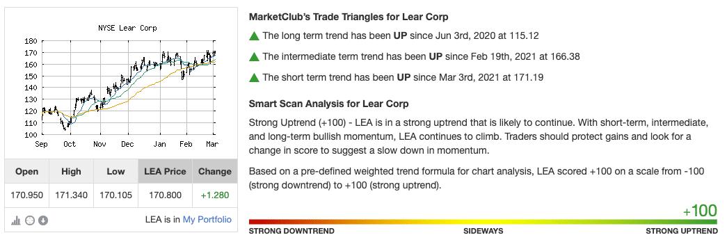 Chart Analysis Score for LEA