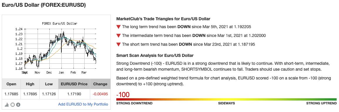 Chart Analysis EUR/USD