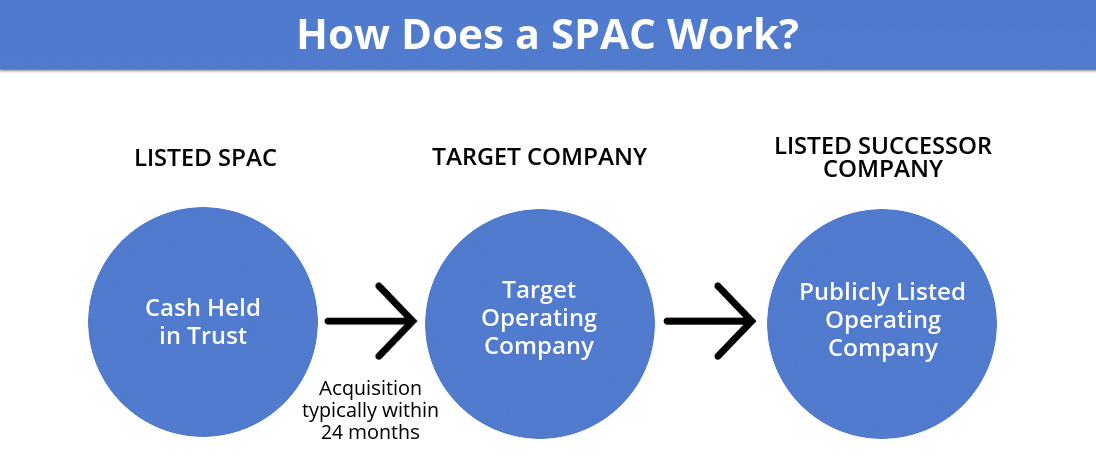 How Does a SPAC Work
