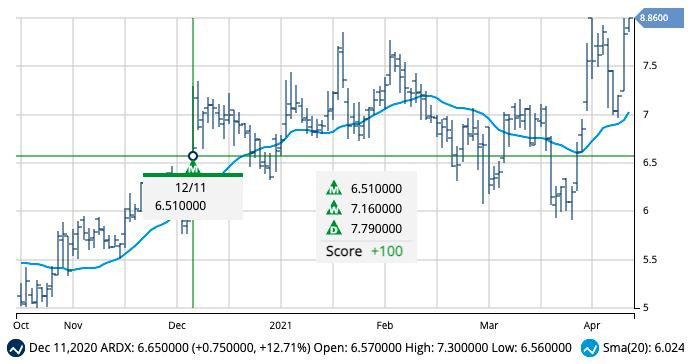 Chart of ARDX