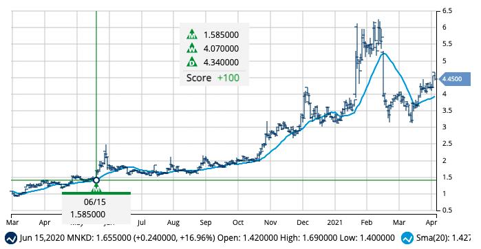 Chart of MNKD