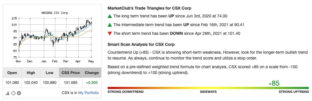 Chart Analysis for CSX