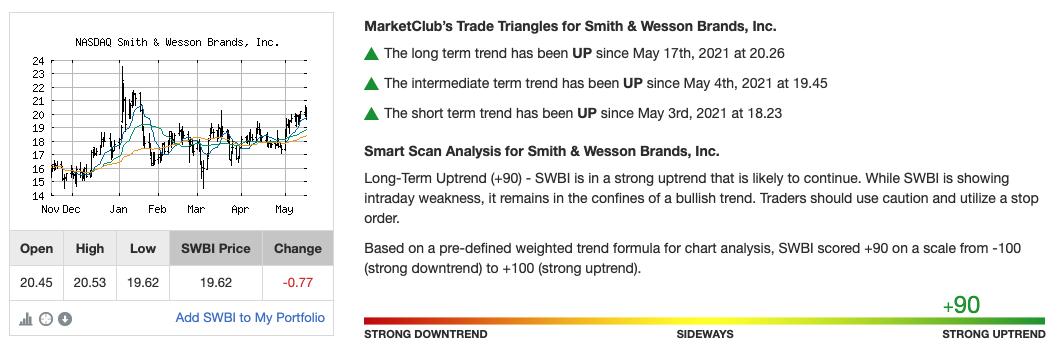 Chart Analysis for SWBI