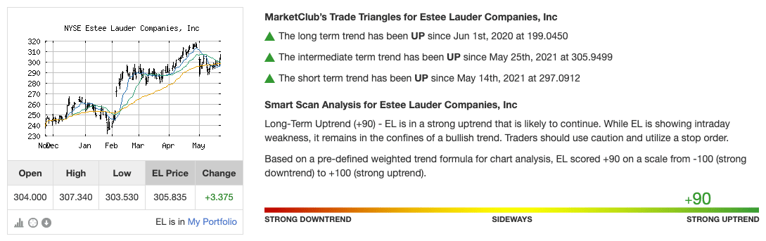 Trend Analysis for EL