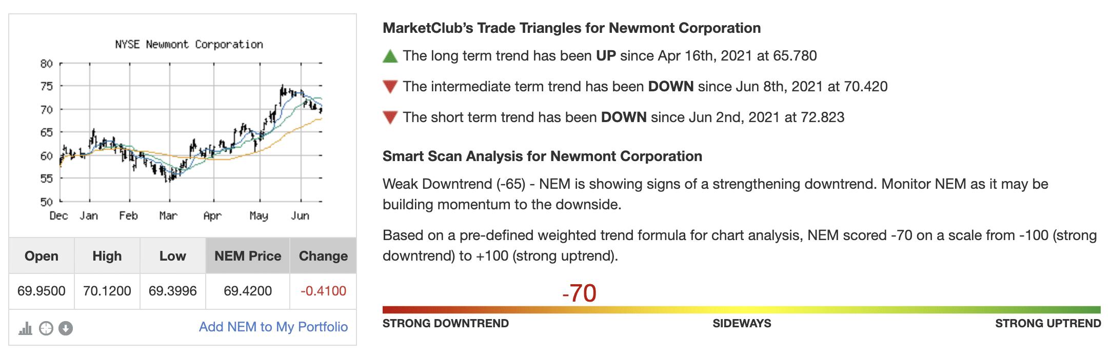 Chart Analysis Score of NEM