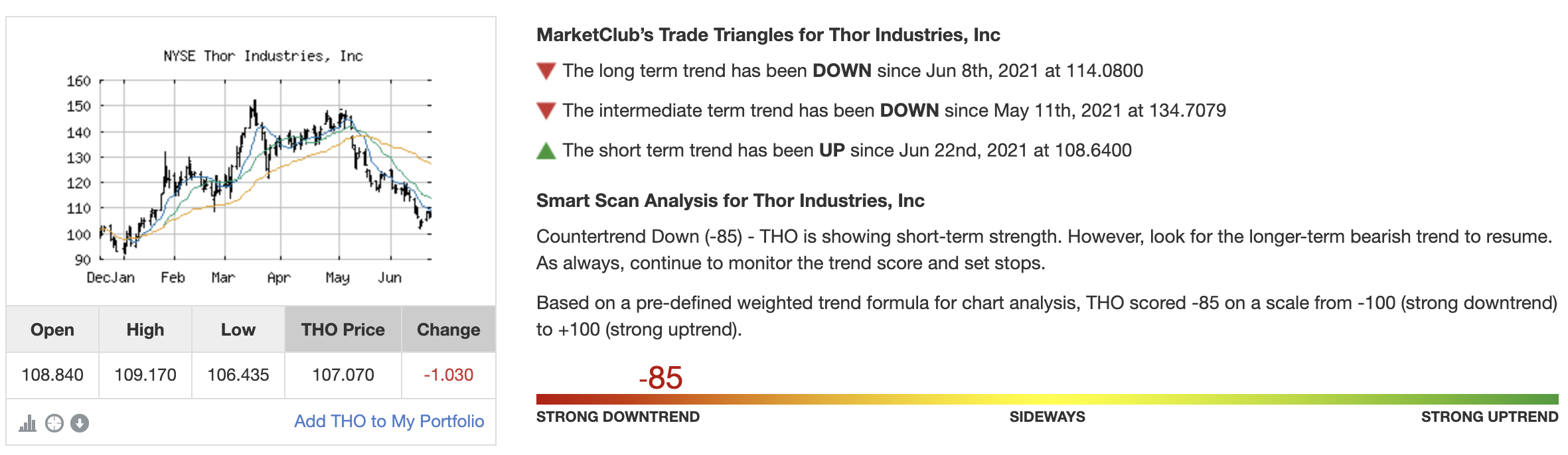 Chart Analysis for Thor Industries (THO)