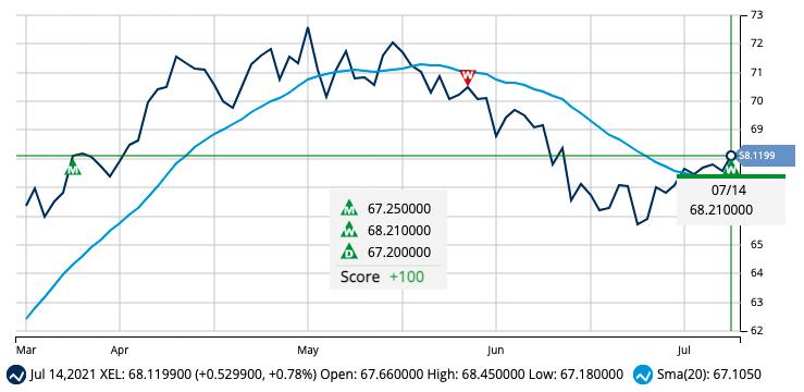 New Signal for Xcel Energy, Inc. (XEL)