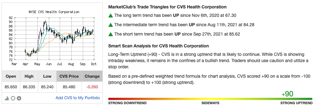 Chart Analysis for CVS