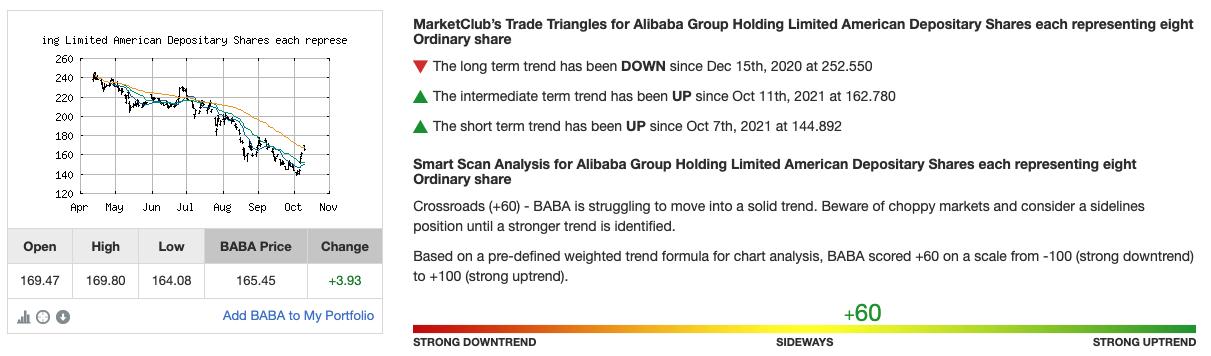 Chart Analysis for BABA